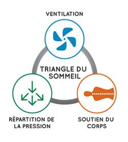 ventilation-fr