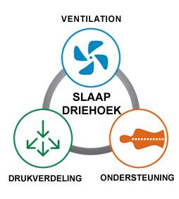 ventilation-nl
